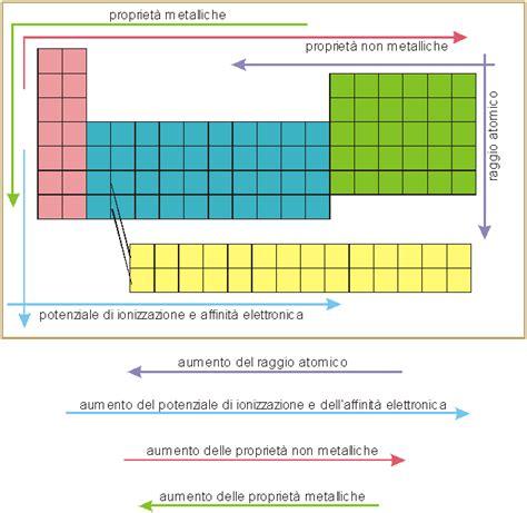 gruppi e periodi della tavola periodica dimensioni degli atomi