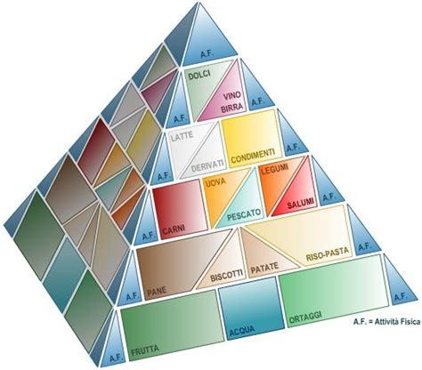 piramide alimentare inran redirecting to post 319274 la nuova piramide alimentare