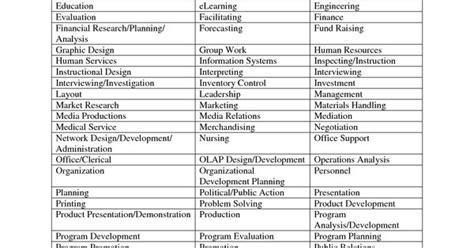 functional resume skill categories leadership career resume skills and