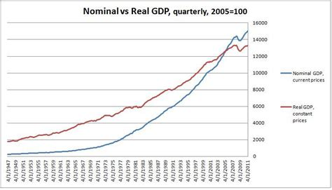 nominal vs real gdp don t worry i m an economist ngdp targeting a licence