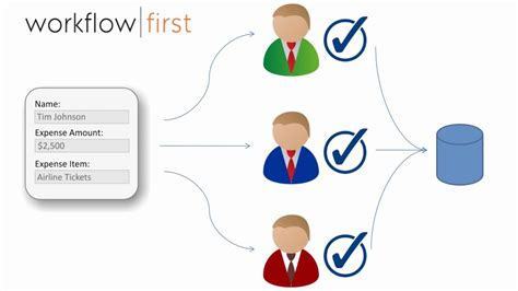 workflow approval process workflowfirst create forms and approval workflow