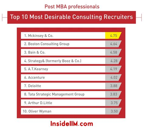 Consulting Firms Recruit Mba by Most Preferred Consulting General Management Recruiters