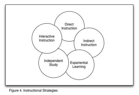 five instructional strategies, is there any the best