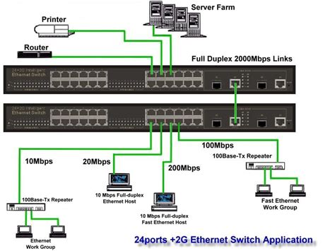 network switch layout networking dccn various switch architectures
