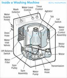 solved i have a kenmore top loading elite 4t oasis the