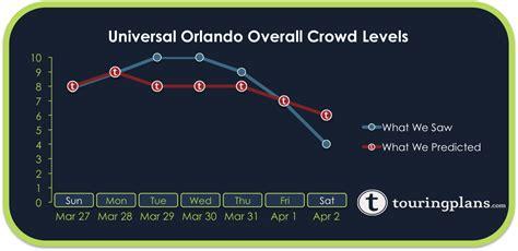 Crowd Calendar Universal Orlando Crowd Levels At Universal Orlando Autos Post