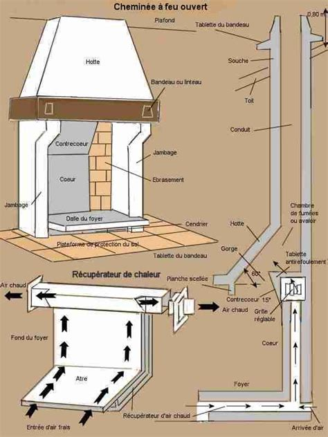cheminee ouverte avec recuperateur chaleur schema complet d une chemin 233 e 224 feu ouvert et du