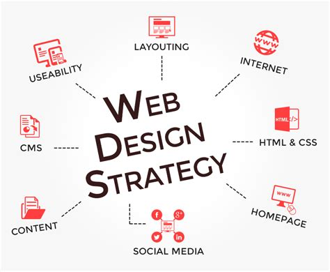 Website Layout Strategy | remember these four strategic steps when going to develop