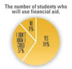 Mba Financial Aid In Conjuction With Post 9 11 Gi Bill by Financial Aid On 32 Pins