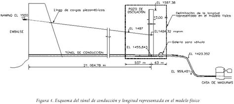camara de oscilacion hidraulica fluctuaciones de presi 243 n en la base del pozo de oscilaci 243 n