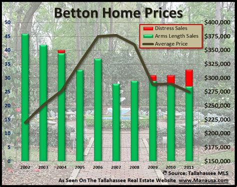 home sales in betton on the rebound
