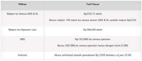 Perdana Axis Irit paket murah sms nelpon axis januari 2016 gadgetren