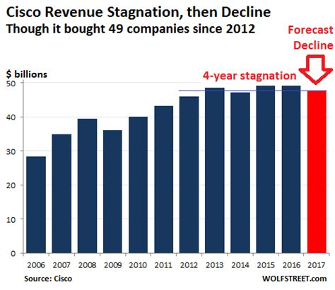 """did cisco just say demand is """"very lumpy?"""" 