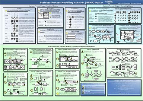 bpmn diagram poster bpmn poster a2 ver 1 0 10