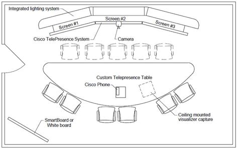 video conference layout creating telepresence environments a telepresence design