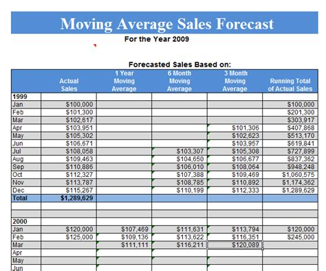 Moving Average Sales Forecast Template Microsoft Excel Templates Projected Sales Template