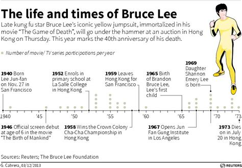 Bruce Lee Timeline Biography | timeline of the life of late kung fu star bruce lee whose