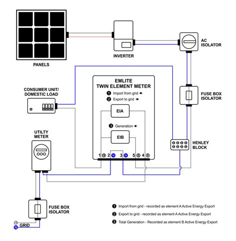 import export meter wiring diagram residential electrical