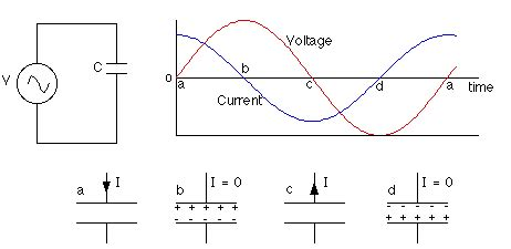 resistor and capacitor in dc circuit how capacitors behave in ac circuits eeweb community