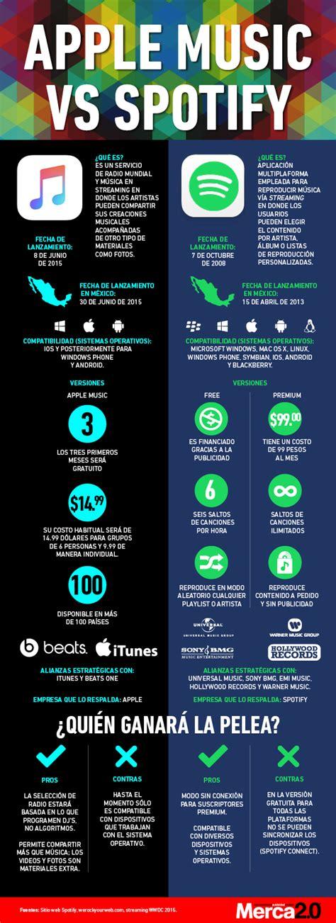 apple music vs spotify apple music vs spotify infografia infographic apple