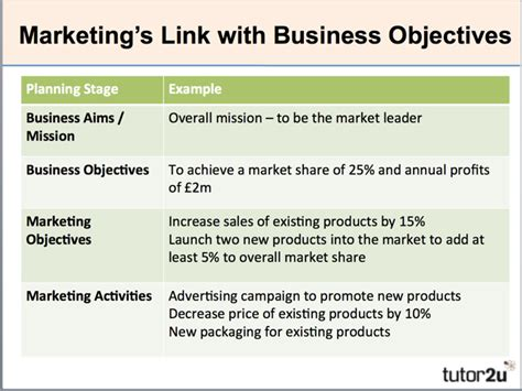 marketing career objective exles marketing objectives tutor2u business