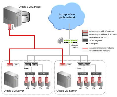 exle of a home networking setup with vlans managing networks
