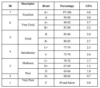 rapid tables grade calculator b translated to gpa the best in the
