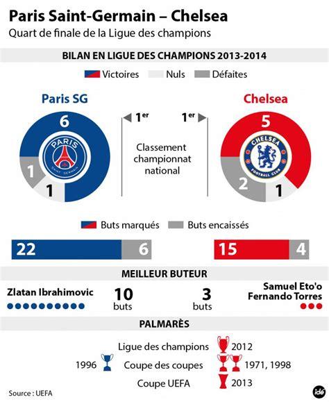 Calendrier Ligue Des Chions Psg Chelsea Infographie Psg Chelsea Ligue Des Chions 2014