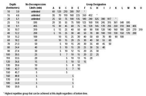 us navy dive tables decompression us navy decompression tables