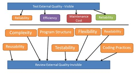 design assurance meaning what is software quality assurance international