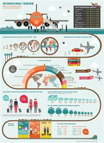 tourism infographic intelligent travel