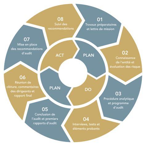 audit intern service audit interne audit interne m 233 thodologie arcad