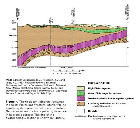 When Was The Interior Plains Formed by Ha 730 D Regional Summary Text