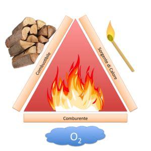 di combustione il processo di combustione antincendio italia