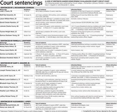 Kalamazoo County Circuit Court Search Court Sentencings From The October 12 2010 Kalamazoo Gazette Mlive