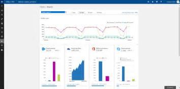 Yammer Office 365 Portal New Office 365 Usage Reports For Onedrive Yammer And