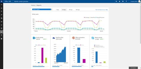 Office 365 Yammer Admin New Usage Reports For Sharepoint Onedrive Yammer And