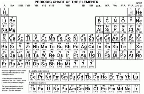 periodic table elements names printable version printable periodic table of elements with names black and