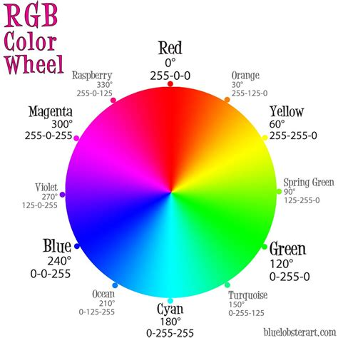 color wheel numbers the martian colour wheel