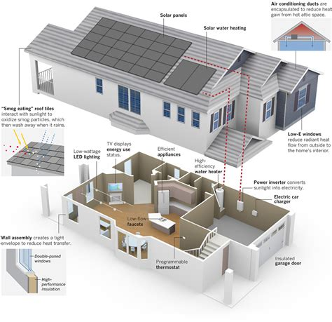 energy efficient home construction graphic green living data desk los angeles times