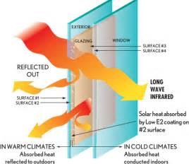 energy efficient energy windows doors marvin