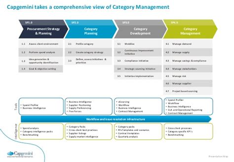 category page template point of view category management v1 0
