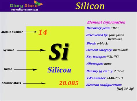 atomic number periodic table silicon element in periodic table atomic number atomic mass