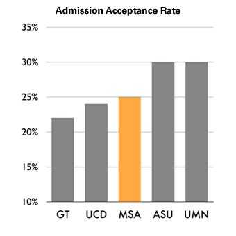 Nc State Mba Acceptance Rate by Benchmarking Msa Student Outcomes Master Of Science In