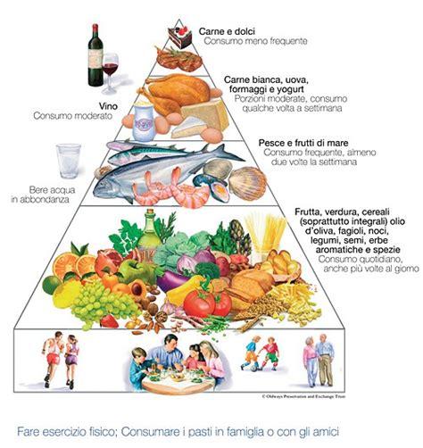 alimentazione proteine 187 proteine e dieta