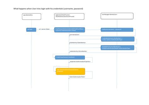 visual studio 2017 generate sequence diagram wiring