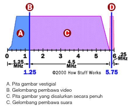 Saklar Lu Kecil bagaimana cara kerja televisi momang physics
