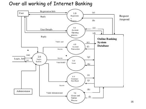design online banking system java project report online banking system