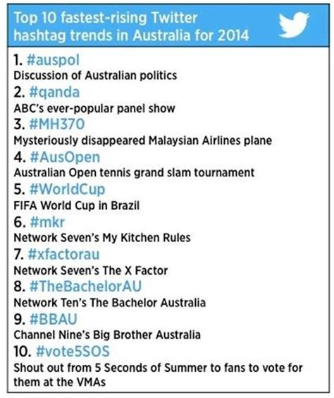 hashtag twitter 2014 in the australian twitterverse sport politics