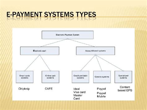 credit card transaction form mis 10 electronic payment system